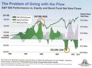Russ-Wigle-chart
